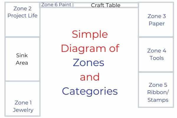 Craft Room Organization Zones